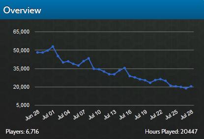 Diablo 3 Statistics On Xfire